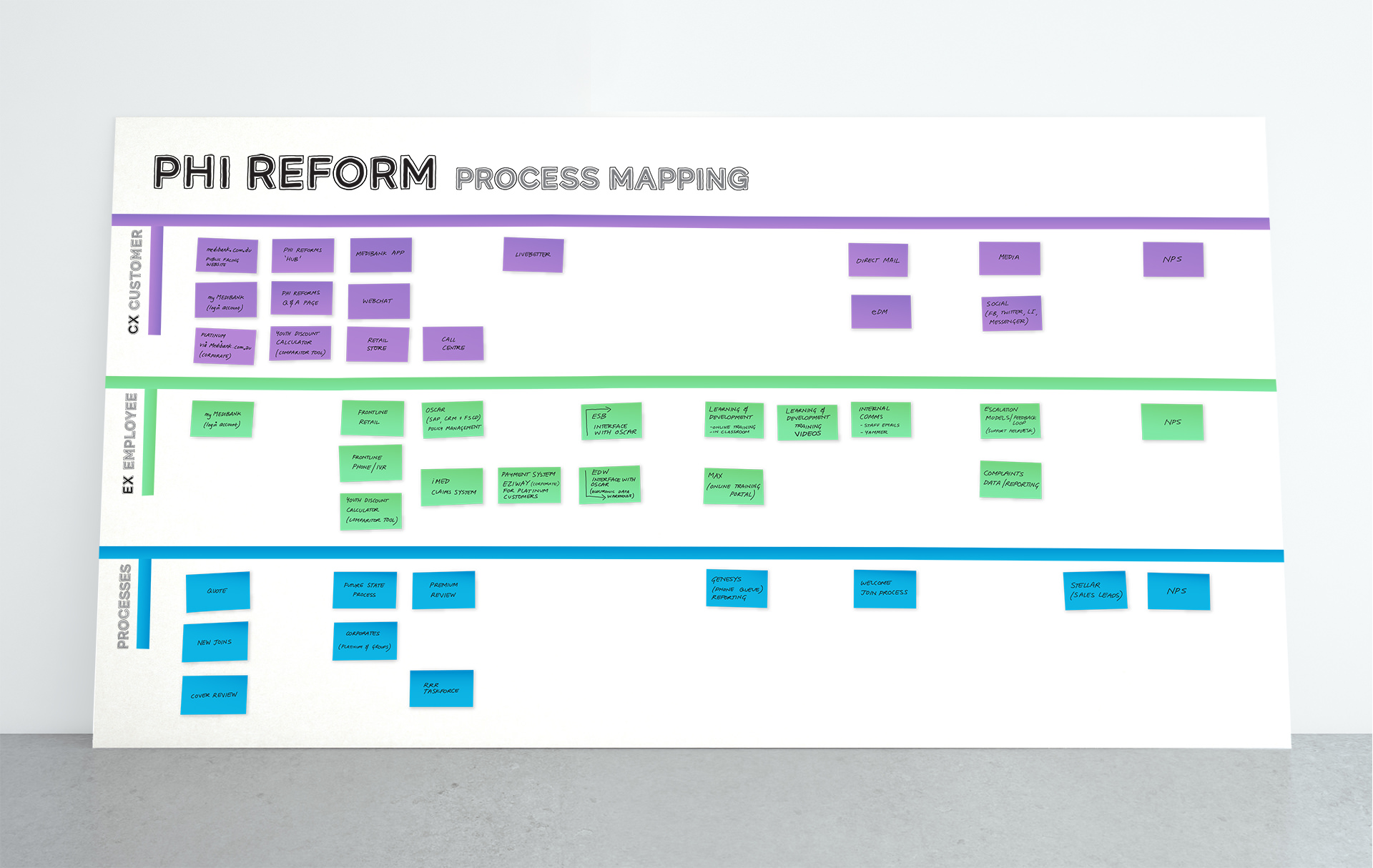 MP Process Mapping Board